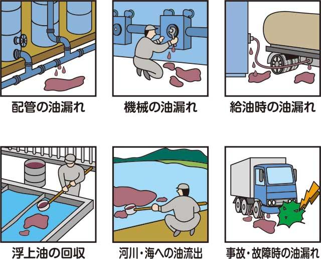 油Q2ライト使用例:配管の油漏れ,機械の油漏れ,給油時の油漏れ,浮上油の回収,河川・海への油流出,事故・故障時の油漏れ